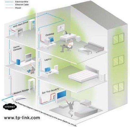 TP-Link TL-PA4010P - Powerline zonder Wifi - Starterkit