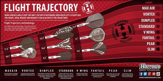 Dragon Darts – Harrows - Combi kit – Retina-X – 3 sets darts shafts – 4 sets darts flights - Clear