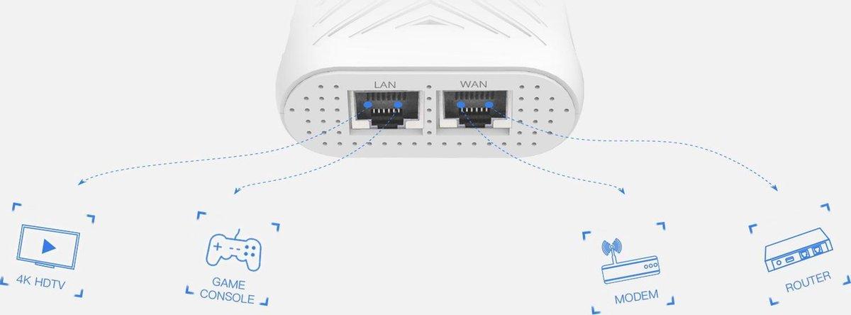 Wavlink - AERIAL X - AC1200 Wifi router repeater signaalversterker