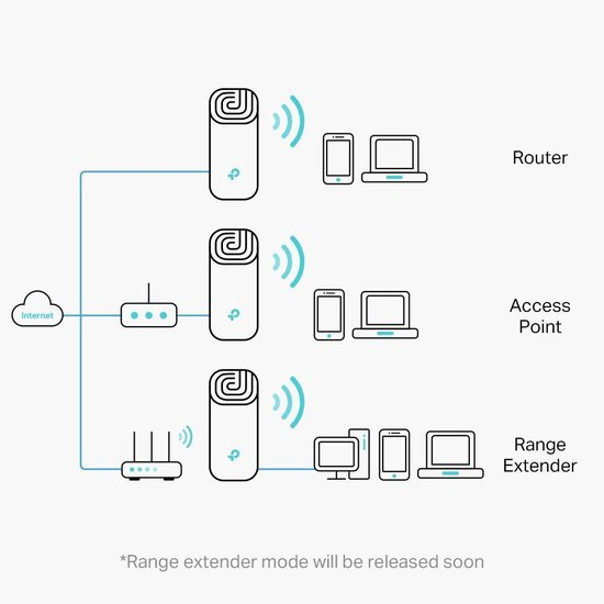 TP-Link Deco M4 - Multiroom wifi systeem - 1-pack