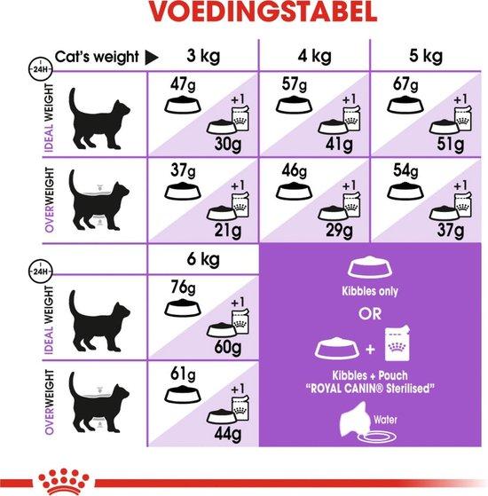 Royal Canin Sterilised 37 - Kattenvoer - 10+2 kg Bonusbag - Royal Canin