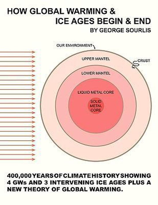 How Global Warming & Ice Ages Begin & End