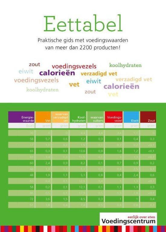 Eettabel - Stichting Voedingscentrum Nederland |