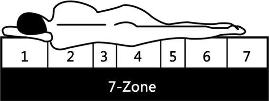 vidaXL Matras 7 Zone 20 cm pocketvering H3 90x200 cm