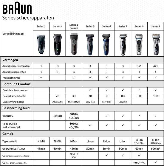 Braun Series5 5160s Elektrisch , Oplaadstandaard, Nat En Droog, Draadloos