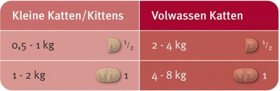 Elanco Milbemax Kat 2 Tot 12kg - Anti wormenmiddel - Rund 4 tab 2 Tot 12 Kg