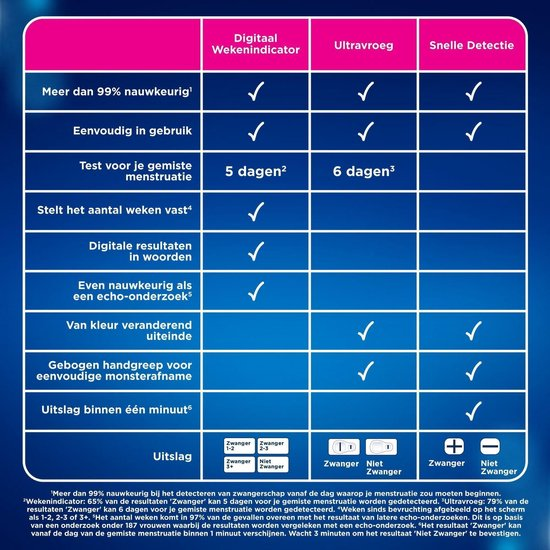 Clearblue Zwangerschapstest Digitaal Met Wekenindicator: De Enige Test Die Het Aantal Weken Vaststelt, 1 Digitale Test