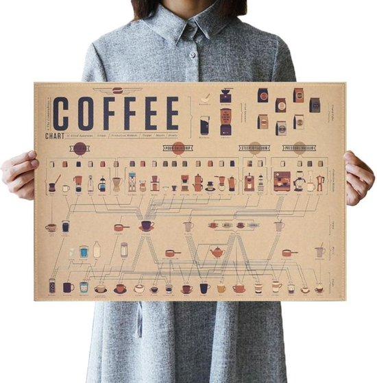 Kwalitatieve Koffie Poster - Drankkaart - Koffie Onderverdeling Uitleg - Koffie Coffee Vintage Poster Kraft Papier Retro Kamer Decoratie 51 x 36 cm - Muurdecoratie - Poster Koffie 4