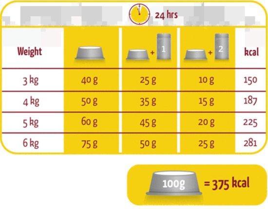 Versele-Laga - Lara Senior - Kalkoen/Kip - Kattenvoer - 2kg