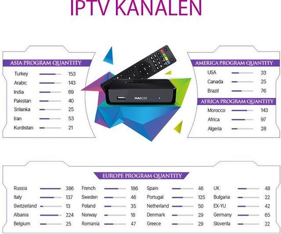Mag 250 Set Top Box + 1 Jaar IPTV - 3400+ kanalen