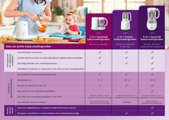 Philips Avent SCF875/02 - Stomer