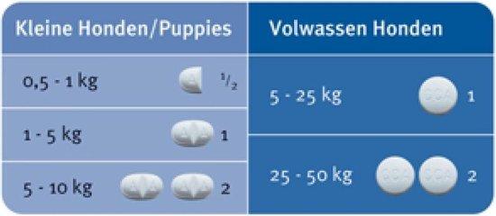 Elanco Milbemax Ontwormingsmiddel - Kleine Hond - 2x2 Tabletten