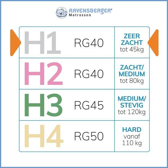 Ravensberger® Orthopedische matras - 80x200 - HR40 koudschuim - H2 (40-80 kg) - Silverline® tijk