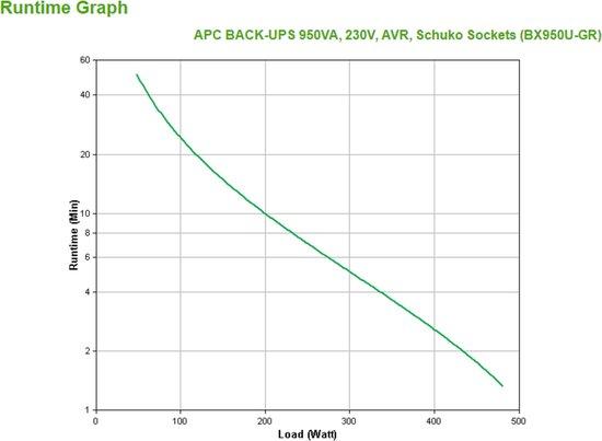 APC Back-UPS 950VA noodstroomvoeding 4x stopcontact, USB - APC