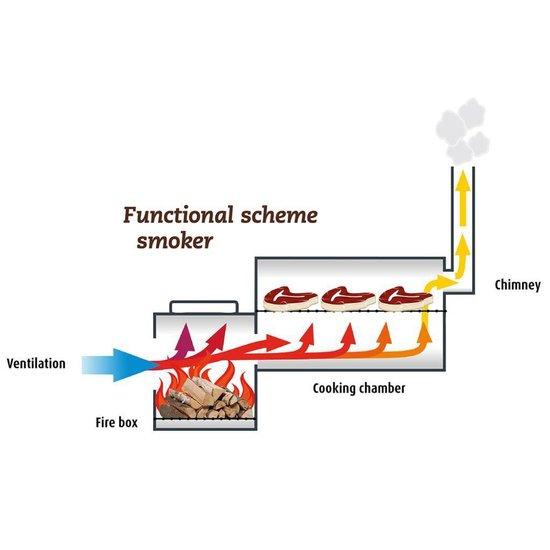 Landmann Barbecue Smoker Tennessee 200 66x37 cm zwart 11402