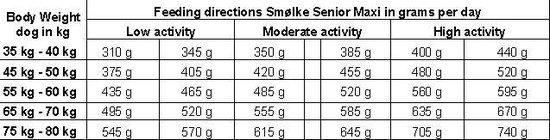 Smolke Senior Maxi - Kip - Hondenvoer - 12 kg